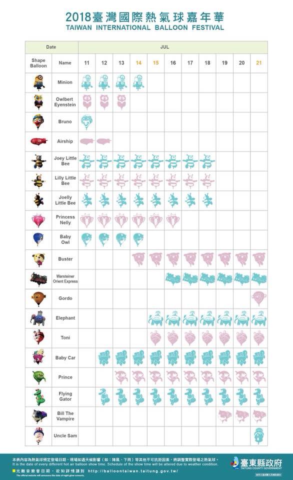 2018台東熱氣球造型氣球個別詳細介紹唷 邁入第八年的熱氣球活動,今年主辦單位又再次挑戰了不可能,打破紀錄,邀請歷屆最多顆造型球,可愛逗趣的造型球高達39顆,今年將打造最歡樂的熱氣球嘉年華,約你一起fun暑假。 http://www.taitungbb.com.tw/article.php?id=261